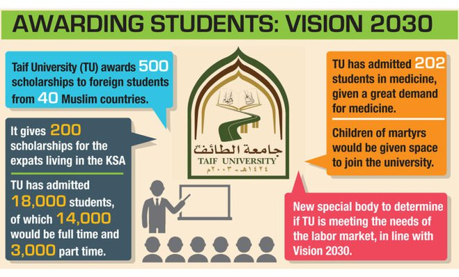 700 Scholarships Announced by Taif University KSA