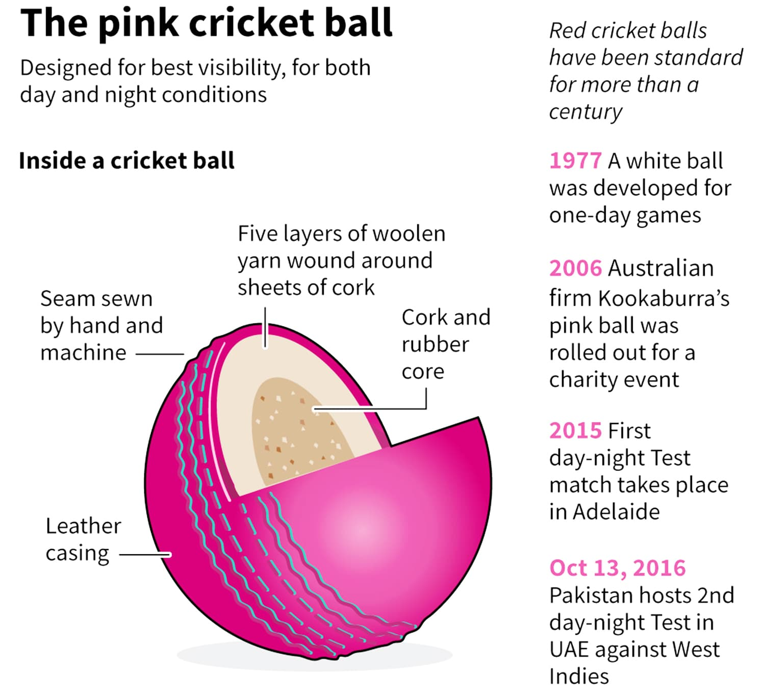 the-pink-cricket-ball