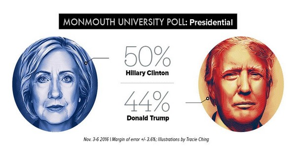 monmouth-poll-results