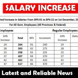 Increase in Salaries Chart From BPS-01 to BPS-22 on 1st December, 2016